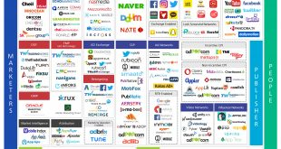 IGAWorks Korea Mobile Ad Technology Landscape