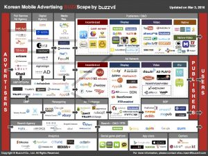 Korean Mobile Advertising Buzzscape by Buzzvil